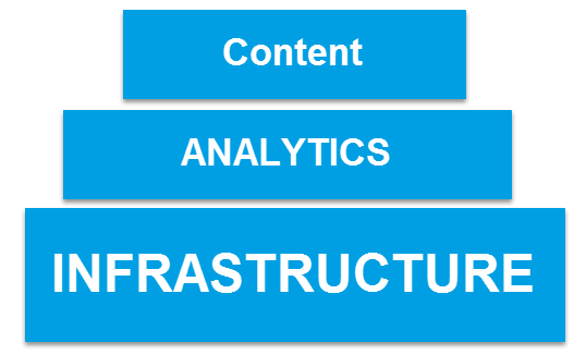 3 nền tảng của digital marketing