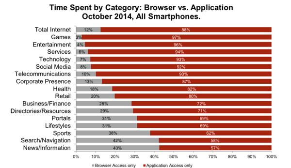 Mức độ sử dụng mobile app hay mobile web tùy theo ngành - Nguồn: IAB