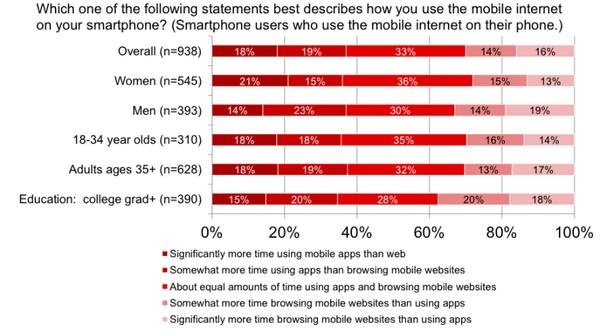 Mức độ sử dụng mobile app hay mobile web tùy theo độ tuổi - Nguồn: IAB