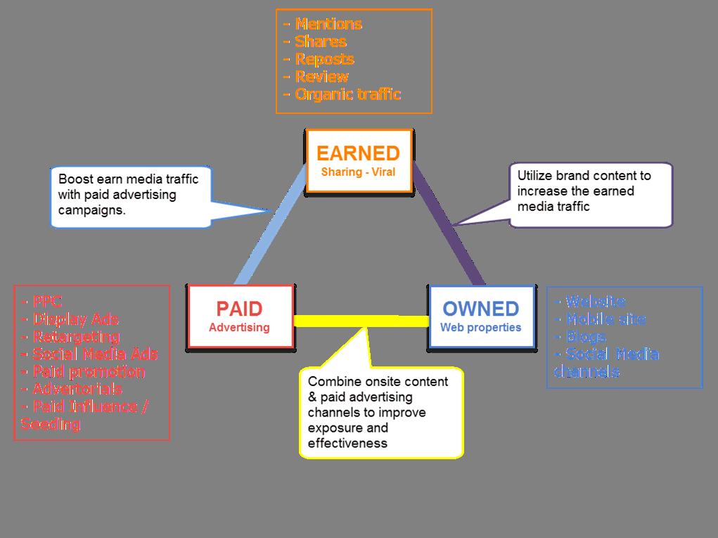 Paid - Owned - Earned là 3 kênh chính dùng để truyền tải dữ liệu