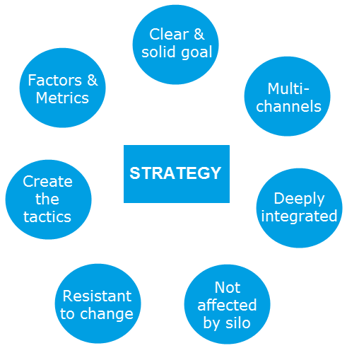 Những yếu tố tạo thành chiến lược tốt