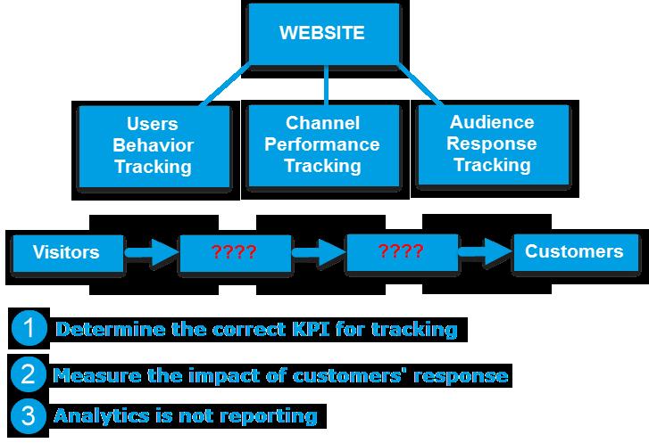 Phân tích là tìm ra điều gì xảy ra khi 1 visitor chuyển đổi thành 1 customer