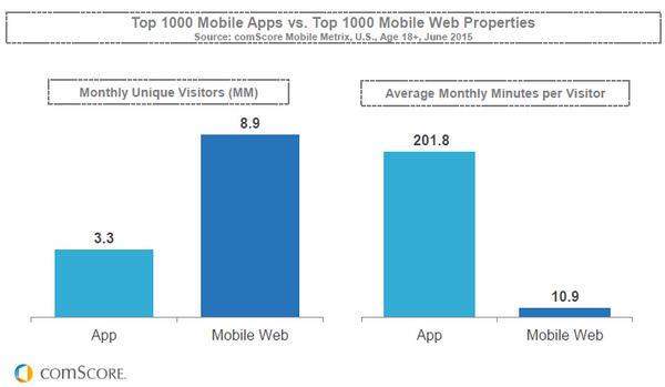 Người dùng mobile app thì trung thành hơn với việc tương tác với bran. Nguồn: comScore
