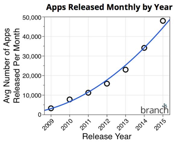 Số lượng apps được xuất xưởng ngày một tăng. Nguồn: Branch.io