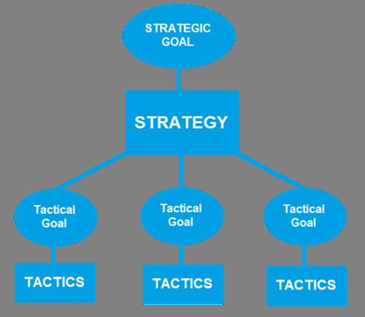 Chiến lược được tạo thành từ nhiều chiến thuật