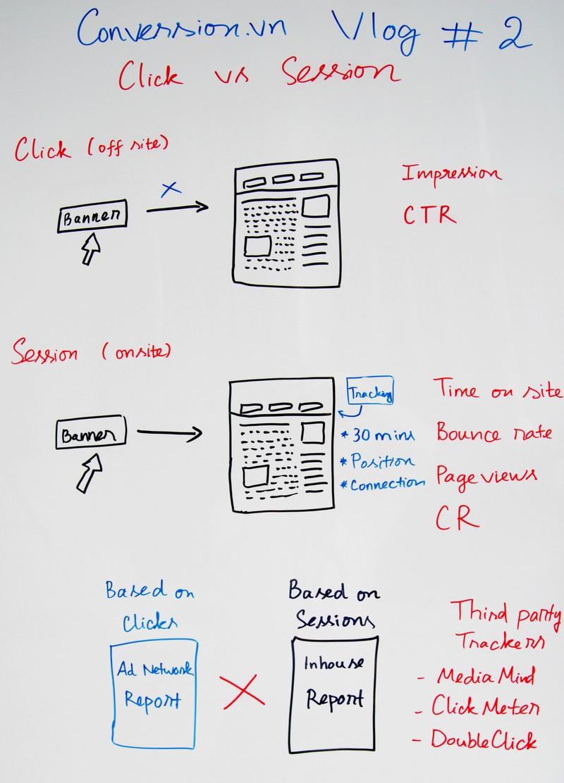 click và session