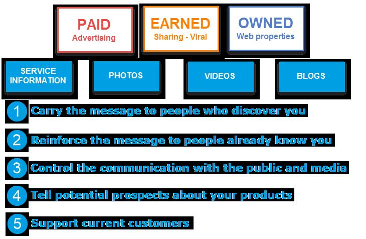 Nội dung là tất cả những gì bạn muốn truyền tải tới người dùng