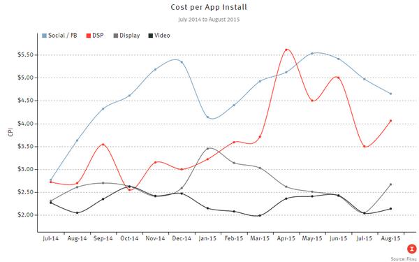 Giá cost per install đã tăng vọt chỉ trong vòng 12 tháng. Nguồn: Fiksu