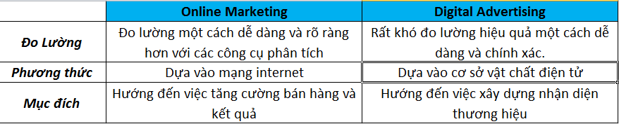 digital-advertising-vs-online-marketing