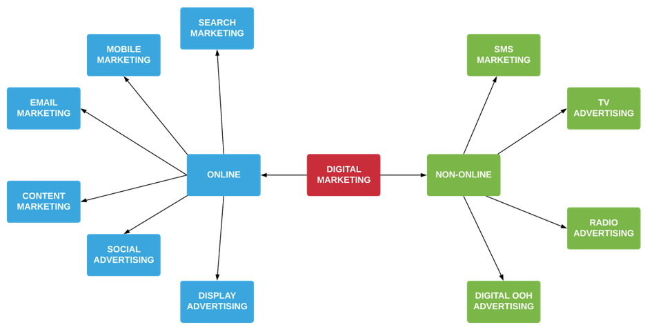 Học Viện Gravis Sự Khác Biệt Giữa Digital Marketing, Internet / Online Marketing