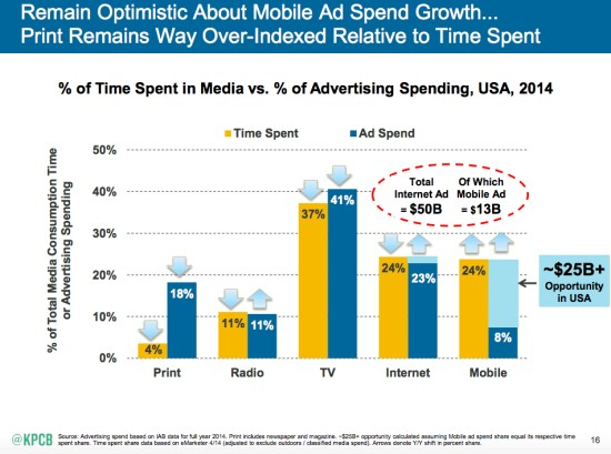 mobile-devices-time-spent-money-spent.png