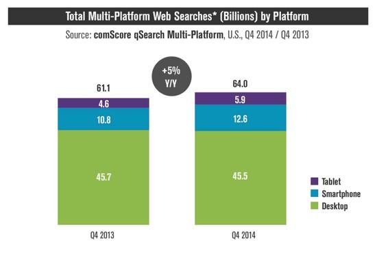 mobile-search-surpassed-desktop.png