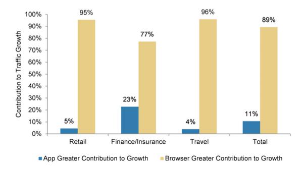Một số ngành thì mobile web vẫn đóng vai trò chủ đạo trong việc mang lại traffic - Nguồn: Morgan Stanley