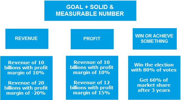 Chiến lược chỉ có 3 loại mục tiêu: doanh thu, tiền lời hoặc đạt một mục tiêu gì đó