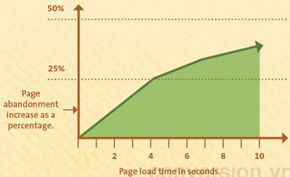 page-speed-mobile-site.png