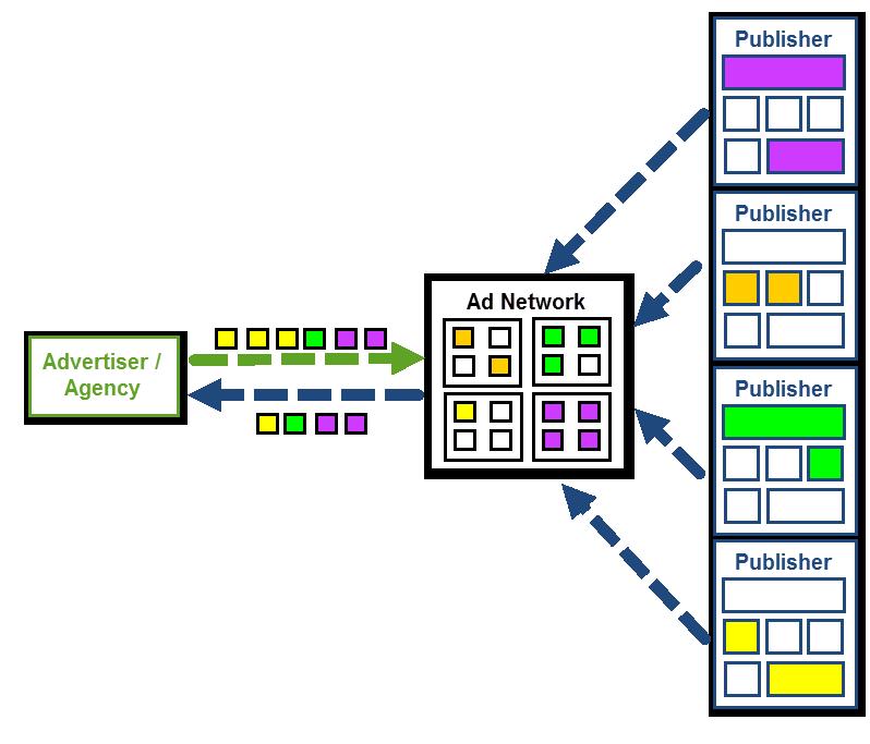 programmatics 002 - Programmatic Advertising Là Gì? Tổng Quan Về Display Advertising