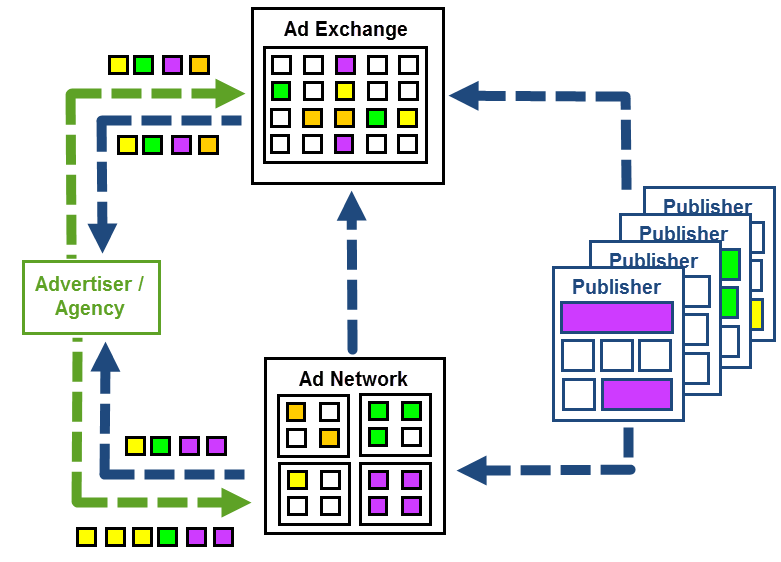 programmatics 004 - Programmatic Advertising Là Gì? Tổng Quan Về Display Advertising
