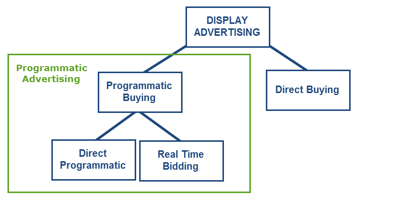 programmatics 007 - Programmatic Advertising Là Gì? Tổng Quan Về Display Advertising