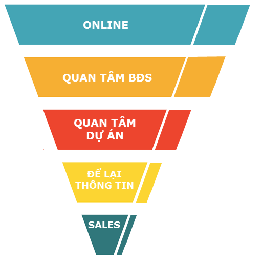 sales funnel expand 2