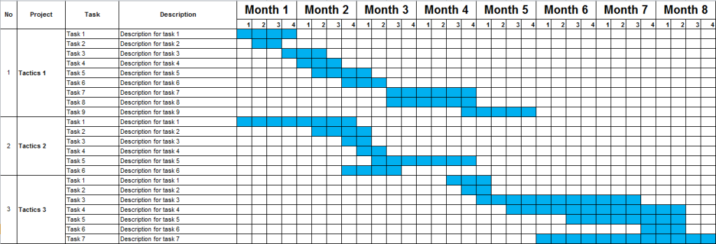 Một ví dụ về timeline để quản lý các tác vụ