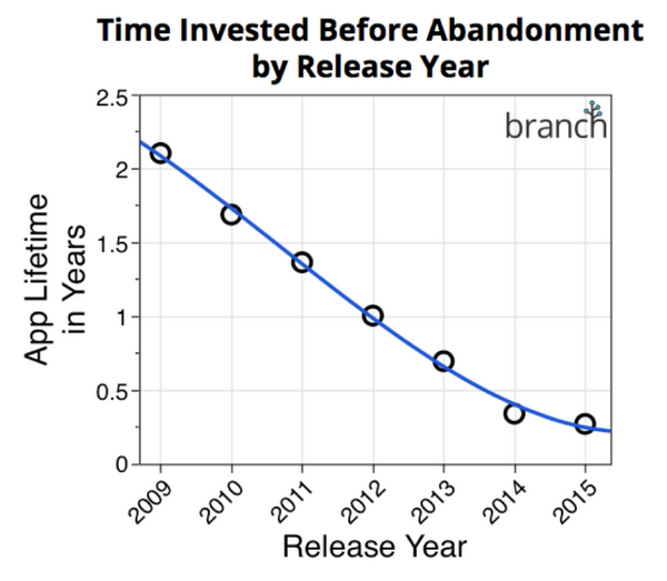 Thời gian người dùng sử dụng một app trước khi bỏ nó đang giảm dần. Nguồn: Branch.io