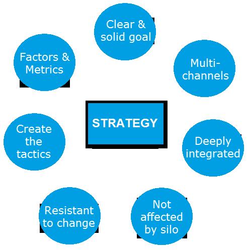 Những yếu tố tạo thành chiến lược tốt Tại sao chúng ta lại cần chiến lược digital marketing?